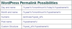 What permalink structure is the best for optimal SEO